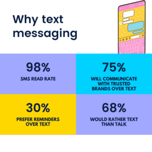 Numbers Talks When It Comes To Text Messaging